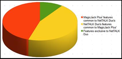magicjack vs nettalk features