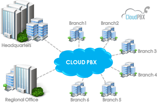 Virtual Cloud PBX System