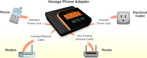 Vonage Setup Diagram