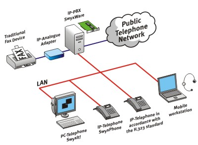 What is PBX [Private Branch Exchange]?