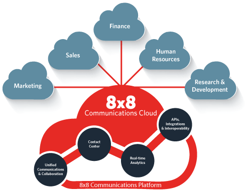 8x8 Unified Communications