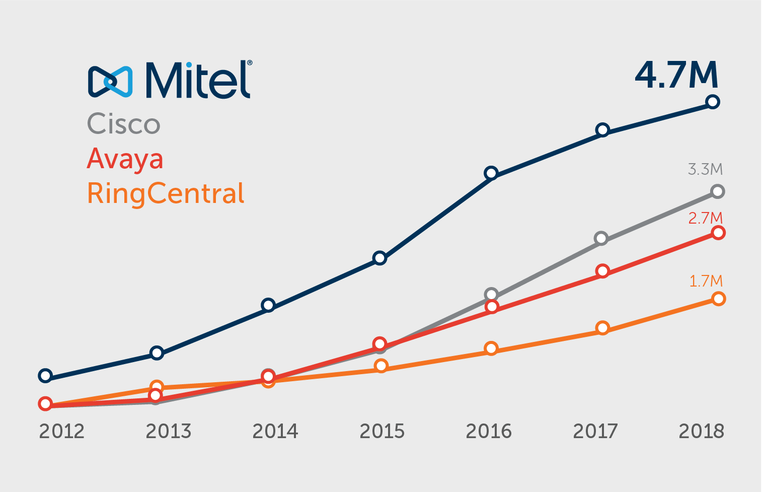 Mitel Growth Chart vs competitors